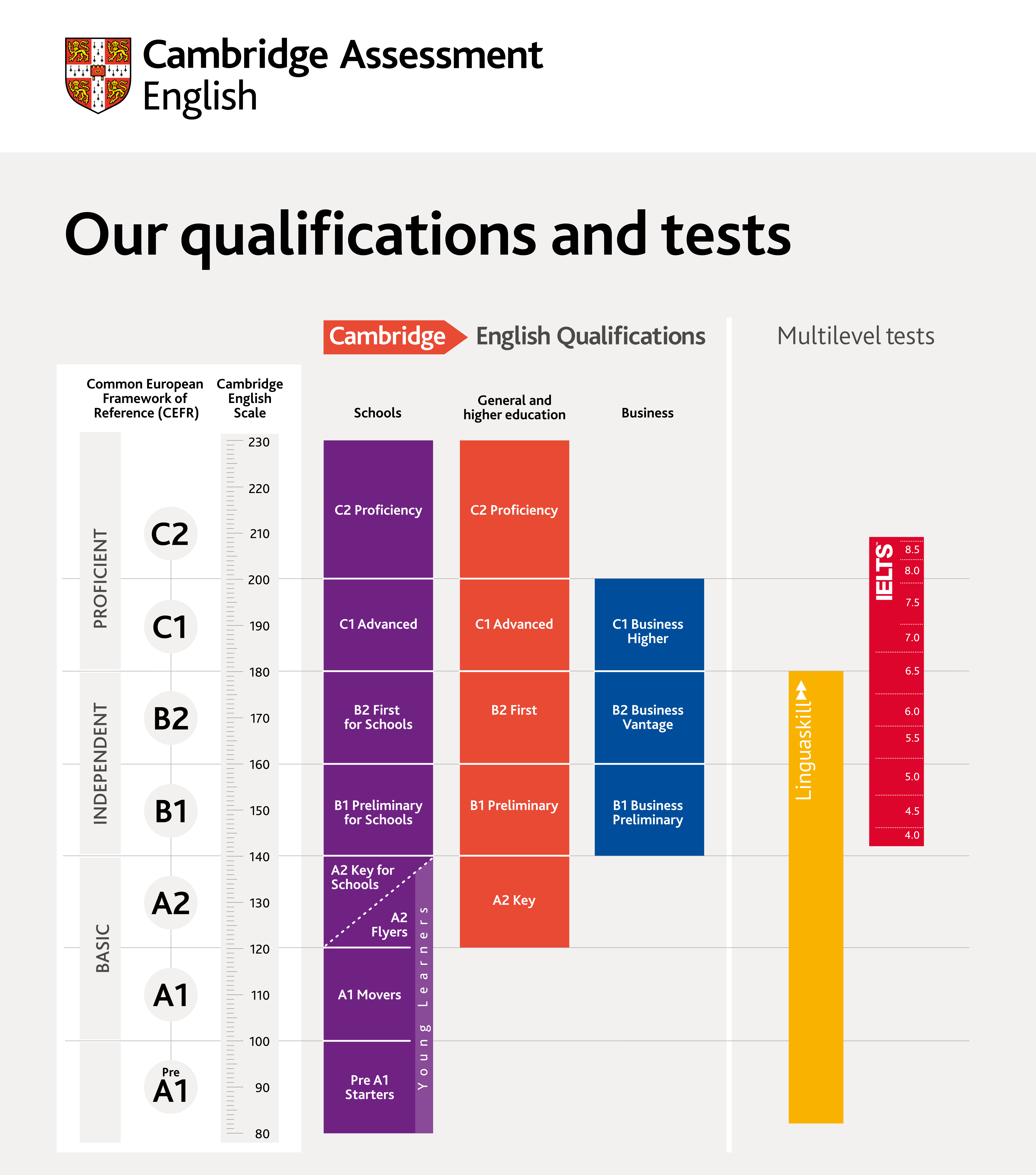 Cambridge English Qualifications and Tests on a scale