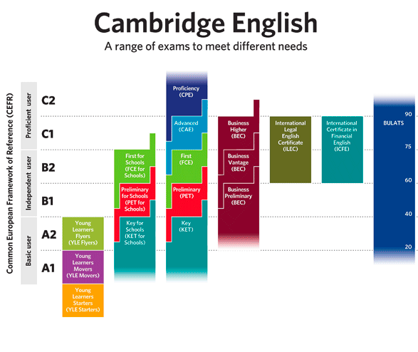 Cambridge Exams Overview