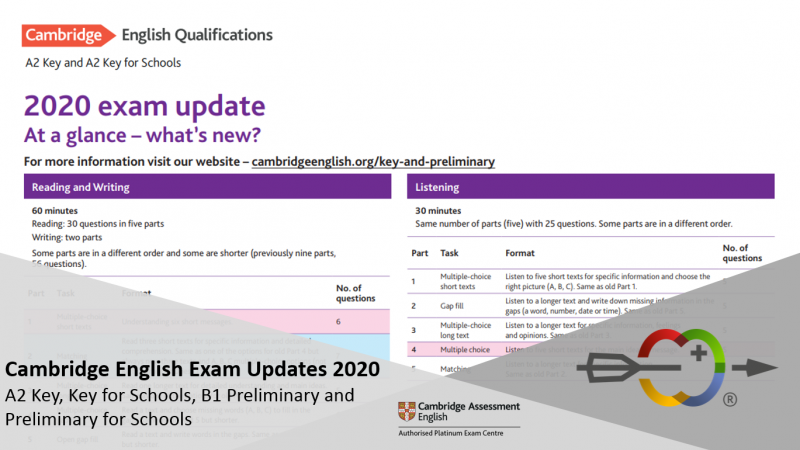 Cambridge English Exam Updates 2020